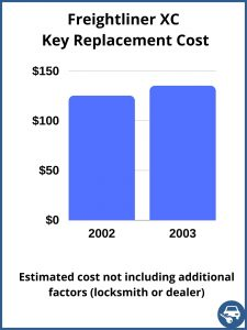 Freightliner XC key replacement cost - estimate only
