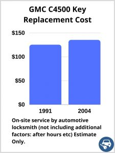 GMC C4500 Key Replacement Cost - Estimate only