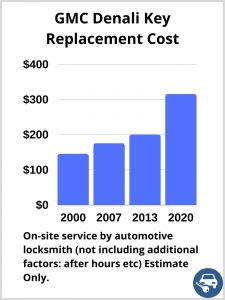 GMC Denali Key Replacement Cost - Estimate only