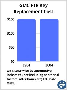 GMC FTR Key Replacement Cost - Estimate only