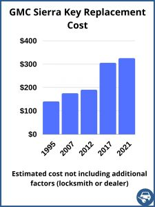 GMC Sierra key replacement cost - estimate only