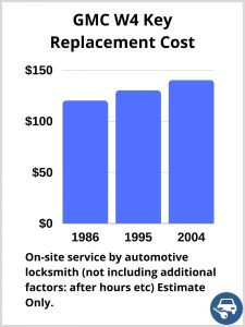 GMC W4 Key Replacement Cost - Estimate only