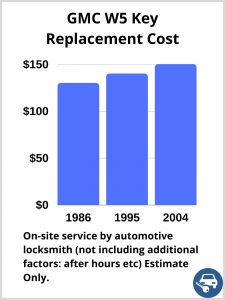 GMC W5 Key Replacement Cost - Estimate only
