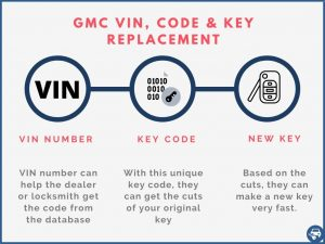 GMC key replacement by VIN number explained