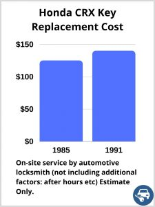 Honda CRX Key Replacement Cost - Estimate only