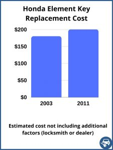Honda Element key replacement cost - estimate only