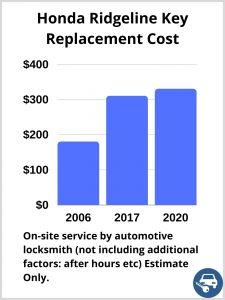 Honda Ridgeline Key Replacement Cost - Estimate only