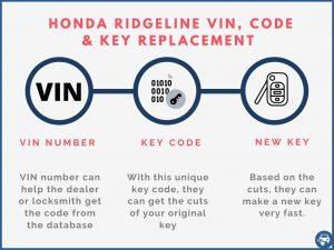 Honda Ridgeline key replacement by VIN
