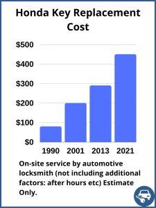 Honda key replacement cost - Estimate - Automotive locksmith