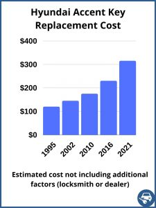 Hyundai Accent key replacement cost - estimate only