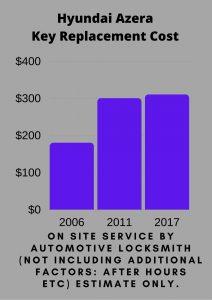 Hyundai Azera Key Replacement Cost