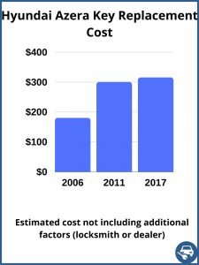 Hyundai Azera key replacement cost - estimate only