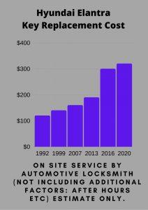 Hyundai Elantra Key Replacement Cost