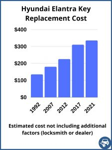 Hyundai Elantra key replacement cost - estimate only