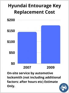 Hyundai Entourage Key Replacement Cost - Estimate only