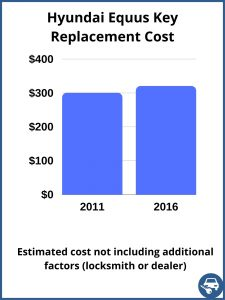 Hyundai Equus key replacement cost - estimate only