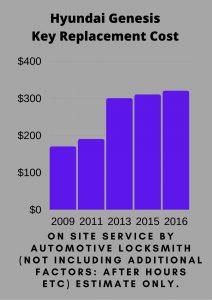 Hyundai Genesis Key Replacement Cost