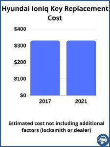 Hyundai Ioniq key replacement cost - estimate only