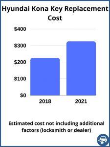 Hyundai Kona key replacement cost - estimate only