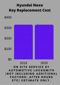 Hyundai Nexo Key Replacement Cost
