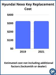 Hyundai Nexo key replacement cost - estimate only