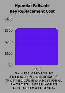Hyundai Palisade Key Replacement Cost