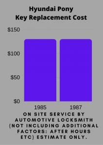 Hyundai Pony Key Replacement Cost