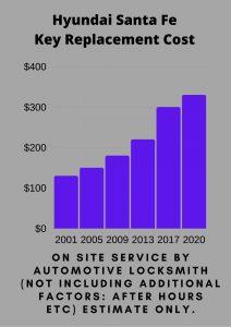 Hyundai Santa Fe Key Replacement Cost