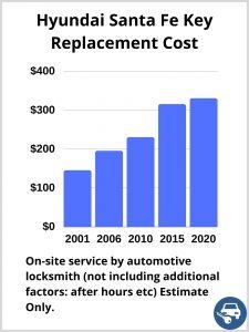 Hyundai Santa Fe Key Replacement Cost - Estimate only