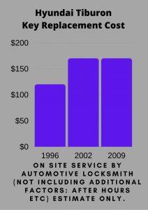 Hyundai Tiburon Key Replacement Cost
