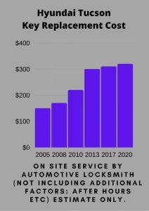 Hyundai Tucson Key Replacement Cost