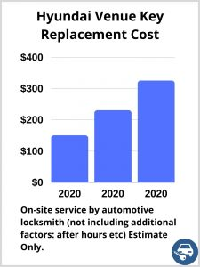 Hyundai Venue Key Replacement Cost - Estimate only