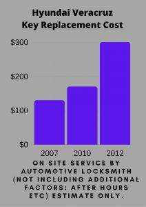 Hyundai Veracruz Key Replacement Cost