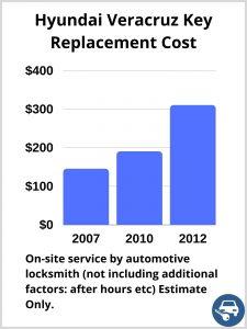 Hyundai Veracruz Key Replacement Cost - Estimate only