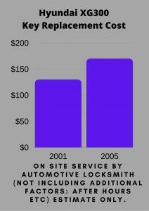 Hyundai XG300 Key Replacement Cost