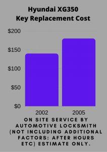 Hyundai XG350 Key Replacement Cost