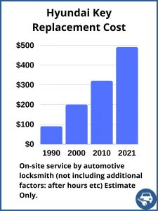 Hyundai key replacement cost - Estimate - Automotive locksmith