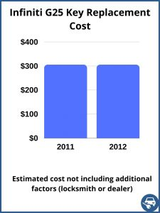 Infiniti G25 key replacement cost - estimate only