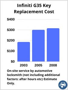 Infiniti G35 Key Replacement Cost - Estimate only