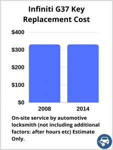 Infiniti G37 Key Replacement Cost - Estimate only