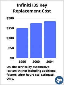 Infiniti I35 Key Replacement Cost - Estimate only