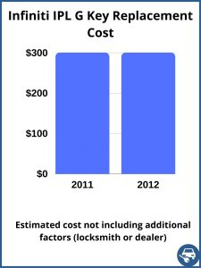 Infiniti IPL G key replacement cost - estimate only