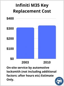 Infiniti M35 Key Replacement Cost - Estimate only