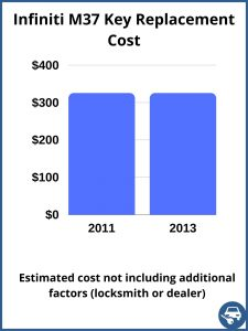 Infiniti M37 key replacement cost - estimate only