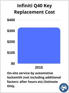 Infiniti Q40 Key Replacement Cost - Estimate only