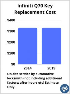 Infiniti Q70 Key Replacement Cost - Estimate only