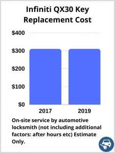 Infiniti QX30 Key Replacement Cost - Estimate only