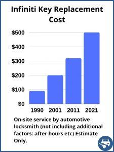 Infiniti key replacement cost - Estimate - Automotive locksmith