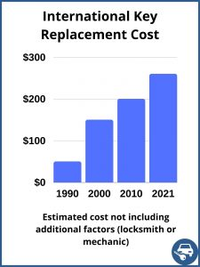 International key replacement cost - Price depends on a few factors