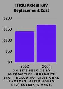 Isuzu Axiom Key Replacement Cost